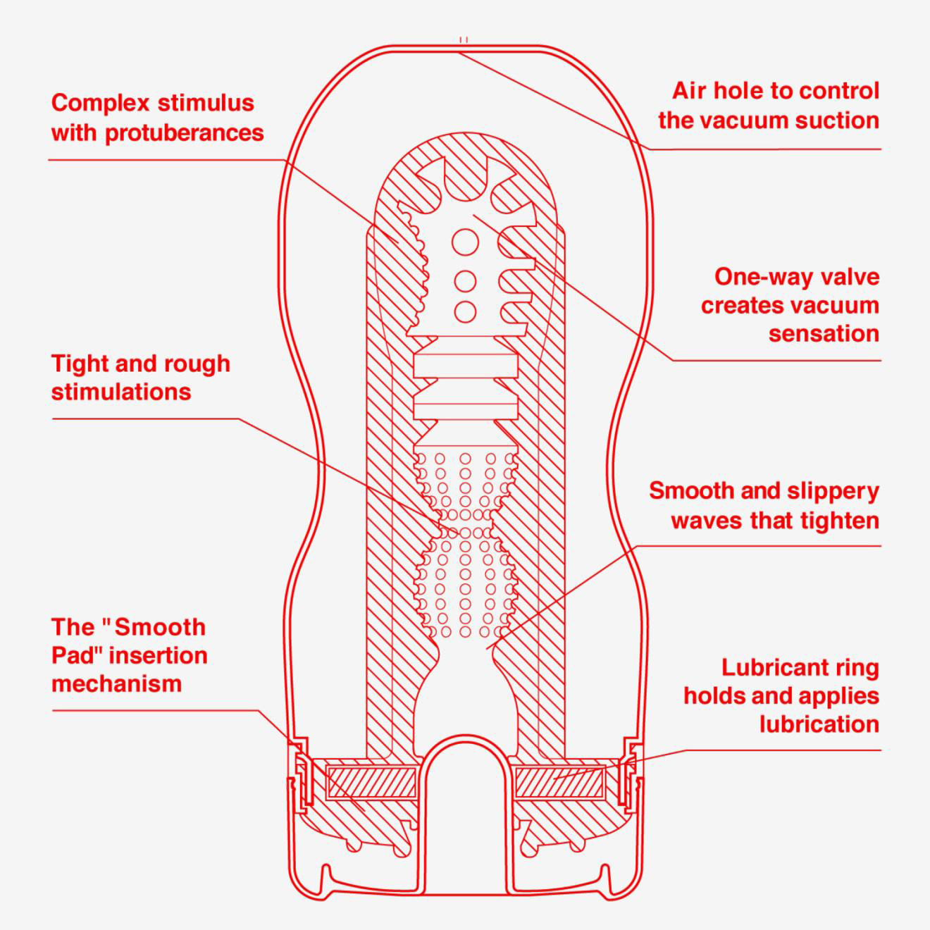 Diagram of Tenga Deepthroat cup and internal parts