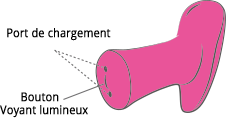 Ambi de Lovense instruction des boutons.
