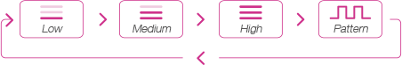 Ambi by Lovense button modes.