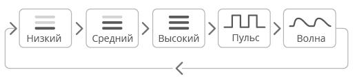 Edge by Lovense button modes.