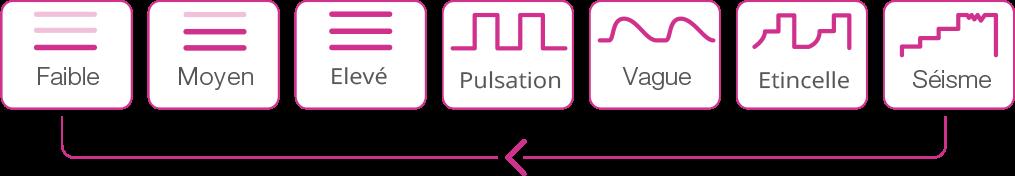 Différents modes de vibrations de Lush 2ème Gen de Lovense.