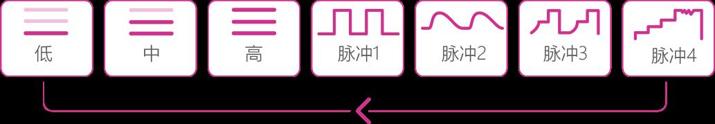 Lush 2nd Gen by Lovense button modes.