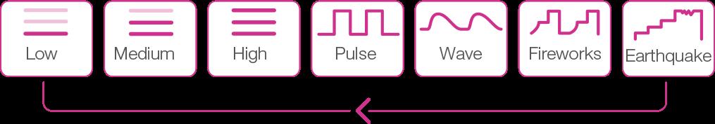 Osci by Lovense button modes.