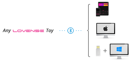 Any Lovense toy is compatible with iOS/Android devices, MAC, and Windows PC.