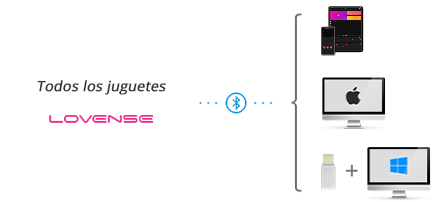 Todos los juguetes Lovense son compatibles con iOS/Android, Mac y Windows PC.